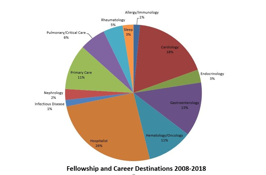 Career Destinations » Internal Medicine Residency » College of