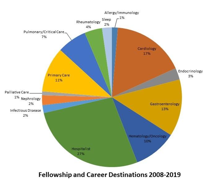 IM fellowship